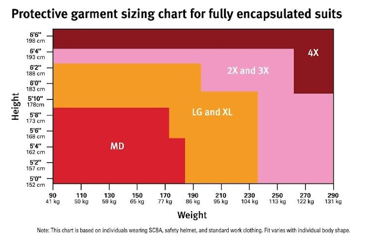Protective Garment Sizing for Fully Encapsulated Suits