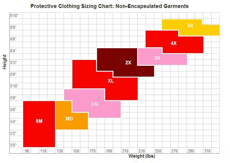 Protective Clothing Sizing Chart: Non-Encapsulated Garments